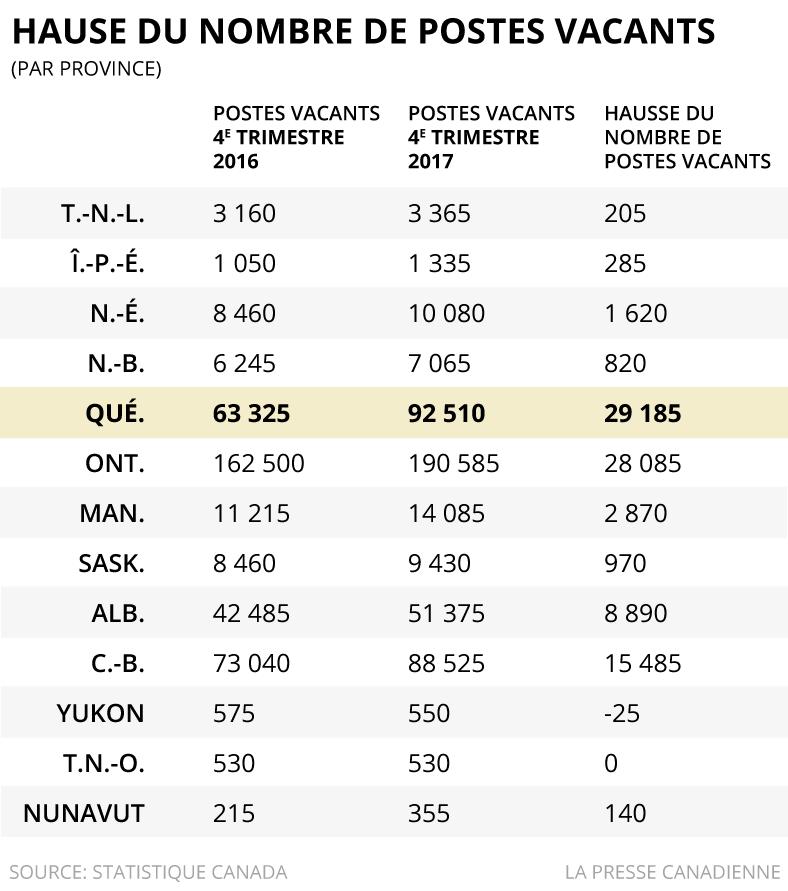 Hausse du nombre de postes vacants