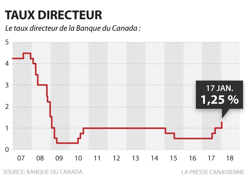 La Banque du Canada relève son taux directeur à 1,25%