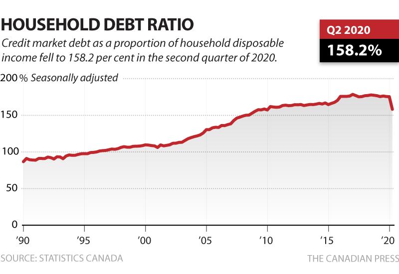 HOUSEHOLD DEBT RATIO