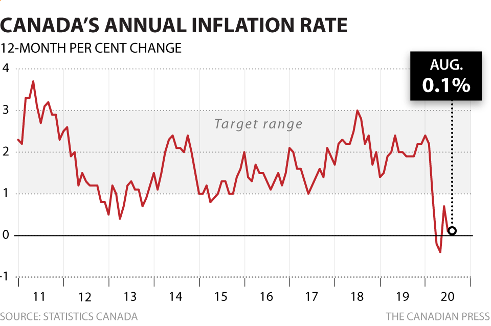 CANADIAN INFLATION