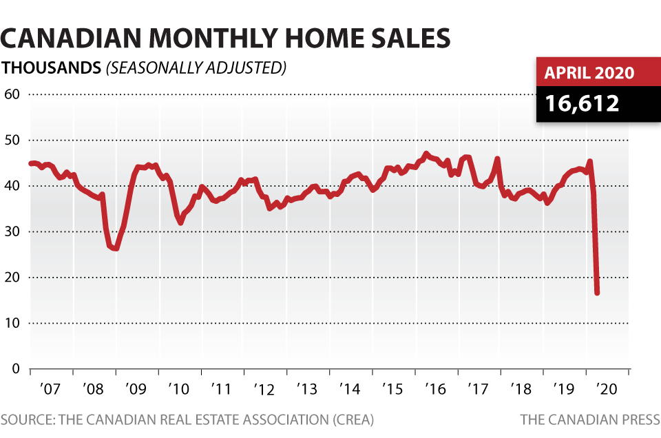 Coronavirus: Canadian home sales record 57% monthly drop in April