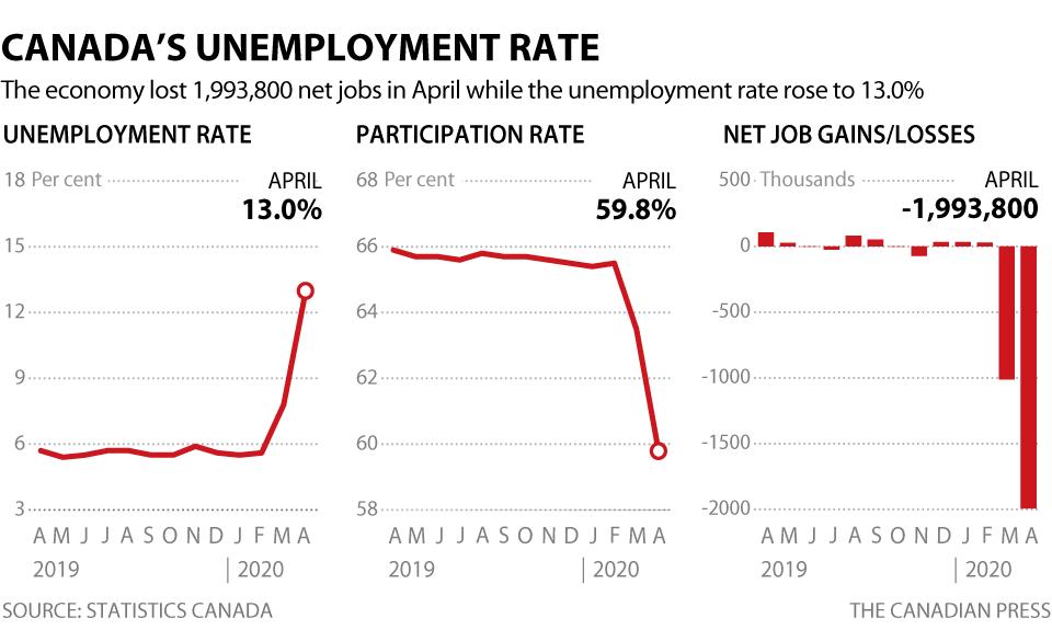 Grande Prairie region hit hard as Canada's unemployment rate spikes
