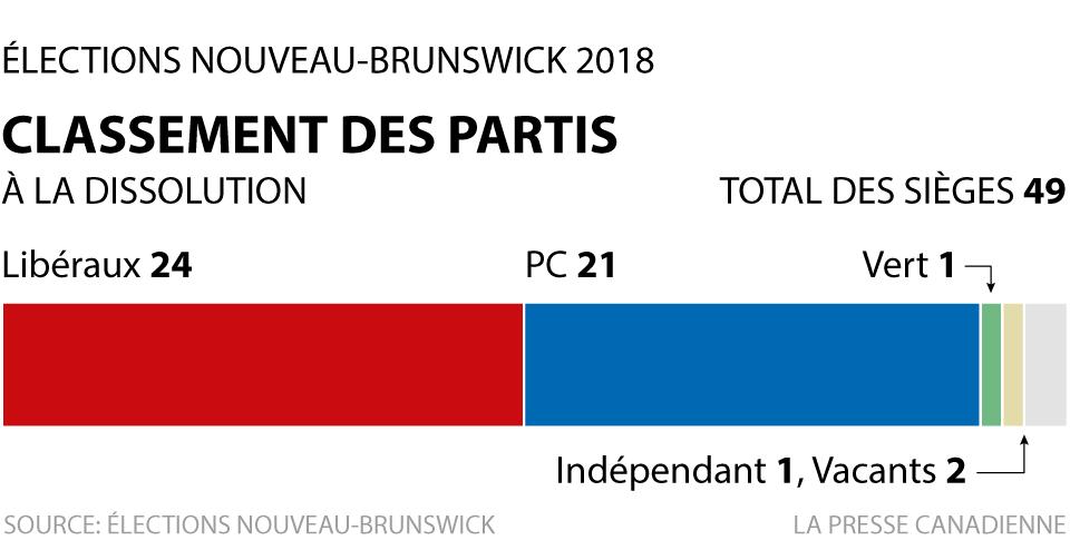 Classement des partis à la dissolution