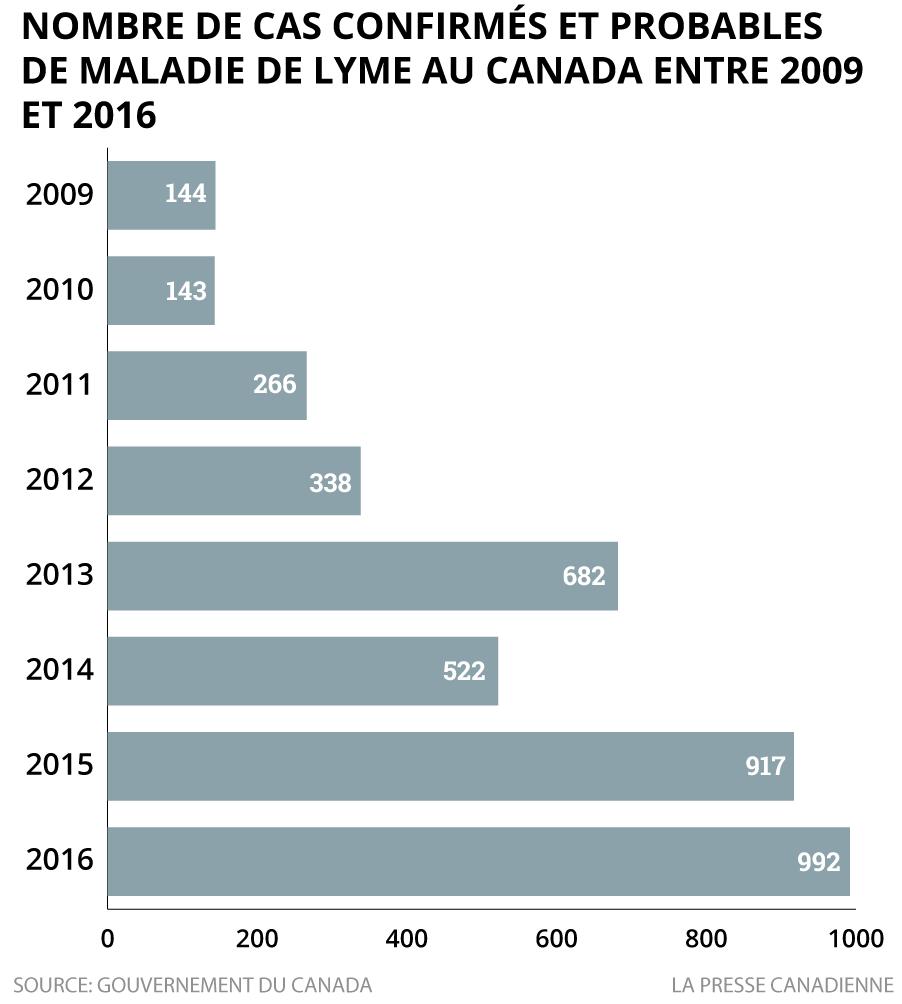 Cas de maladie de Lyme au Canada entre 2009 et 2016