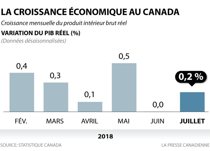 LA CROISSANCE ÉCONOMIQUE AU CANADA