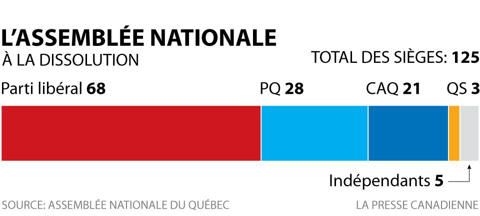 L'ASSEMBLÉE NATIONALE À LA DISSOLUTION