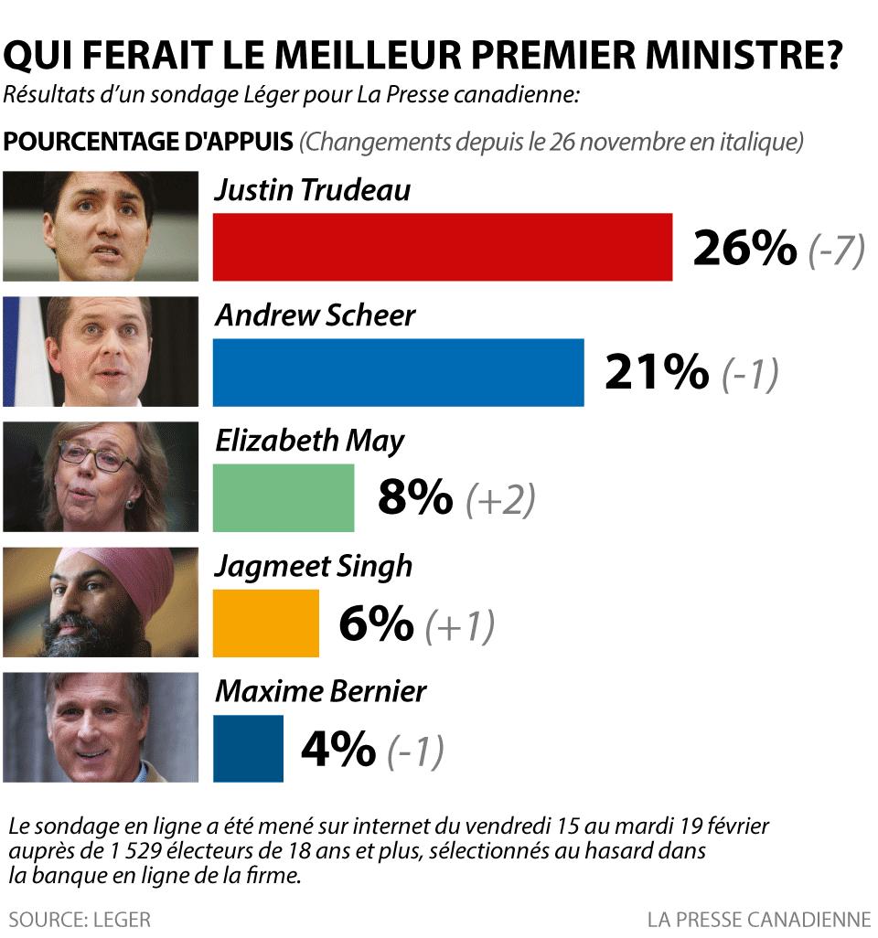 Qui ferait un meilleur premier ministre?