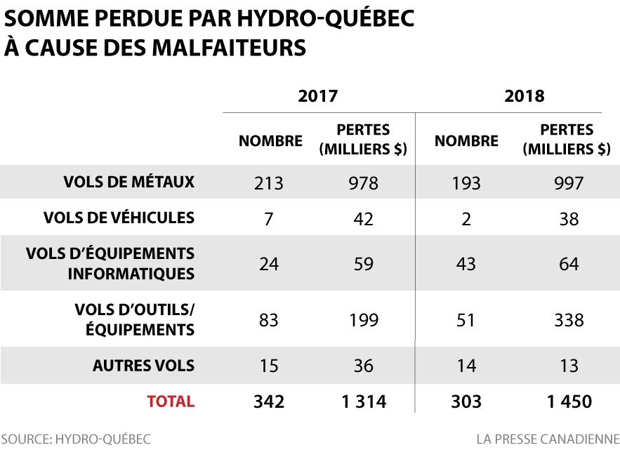 Somme perdue par Hydro-Québec à cause des malfaiteurs