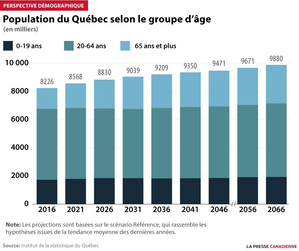 Projection démographique au Québec