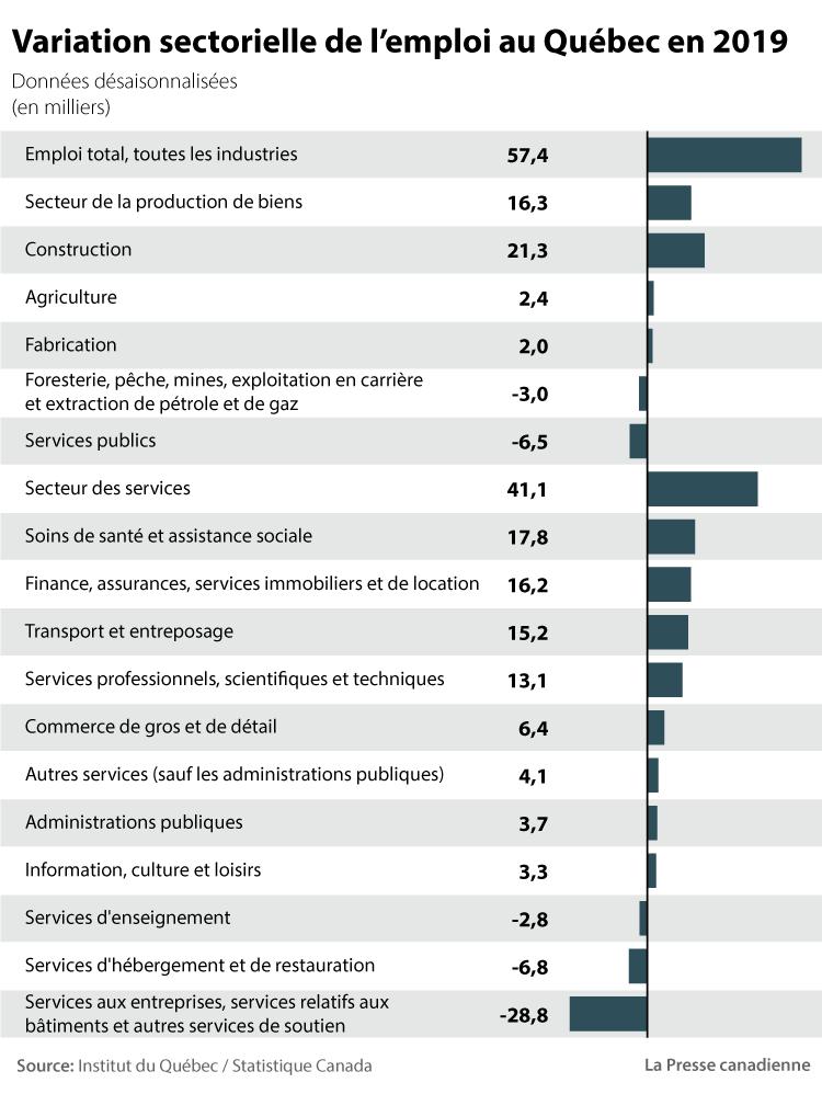 Variation sectorielle de l'emploi au Québec en 2019