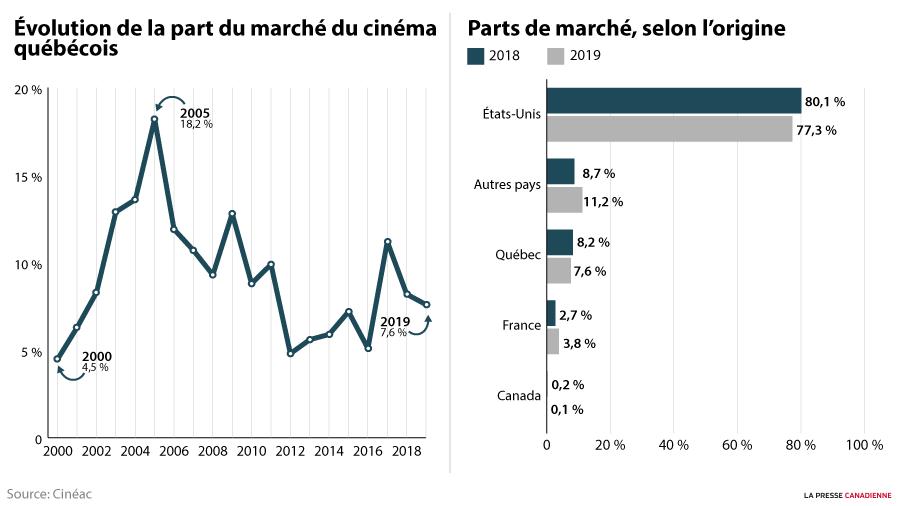 Parts de marché du cinéma québécois