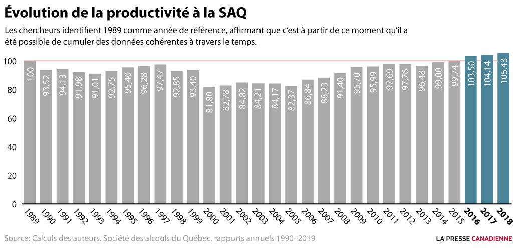 Évolution de la productivité à la SAQ