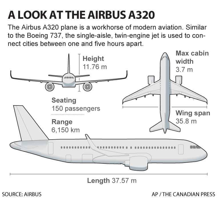 AIRBUS A320 SPECIFICATIONS