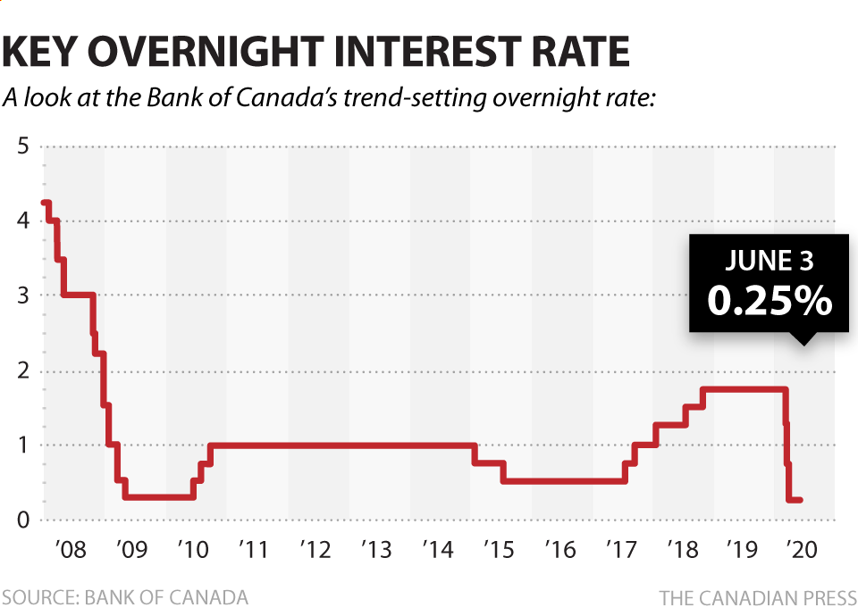 Key Overnight Interest Rate