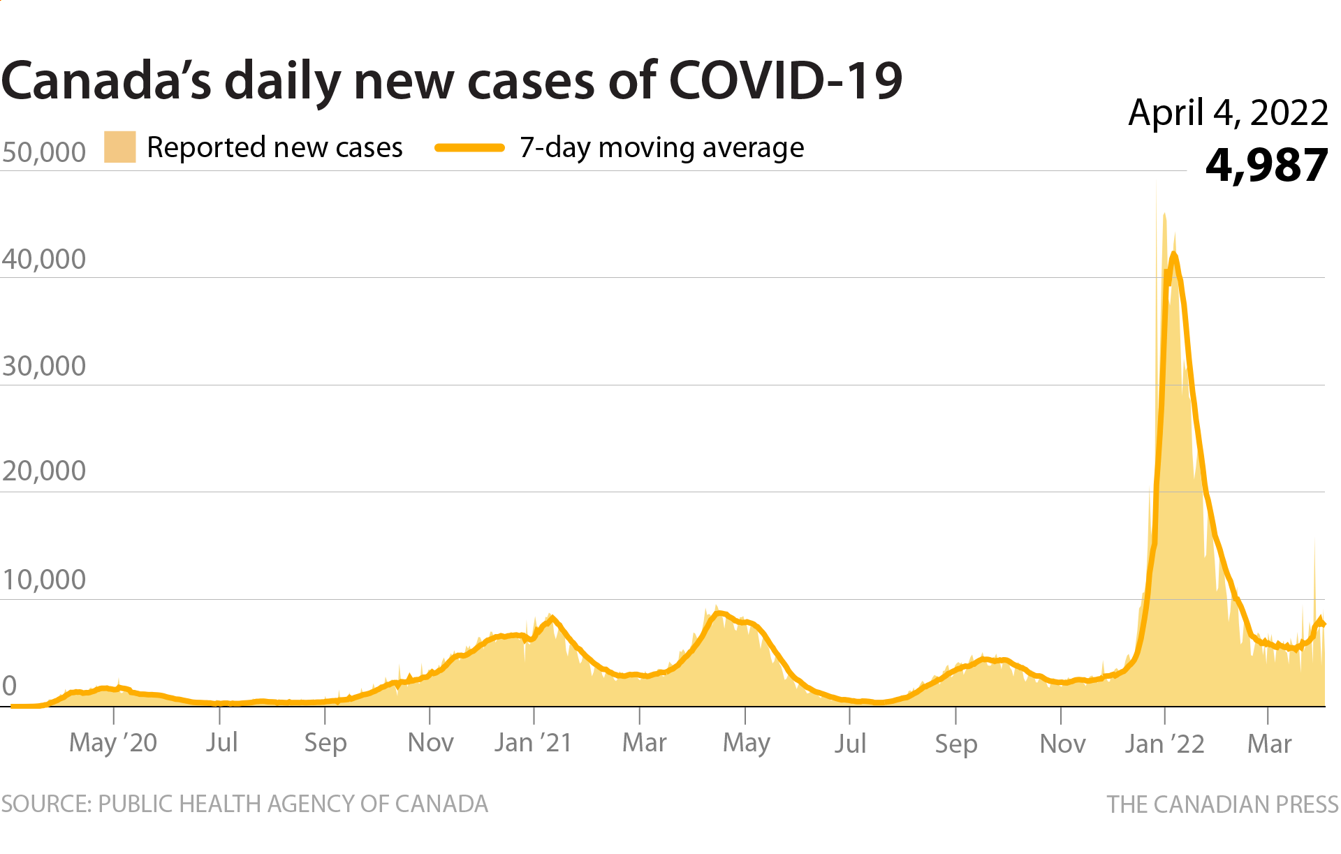 COVID-19 NEW DAILY CASES IN CANADA