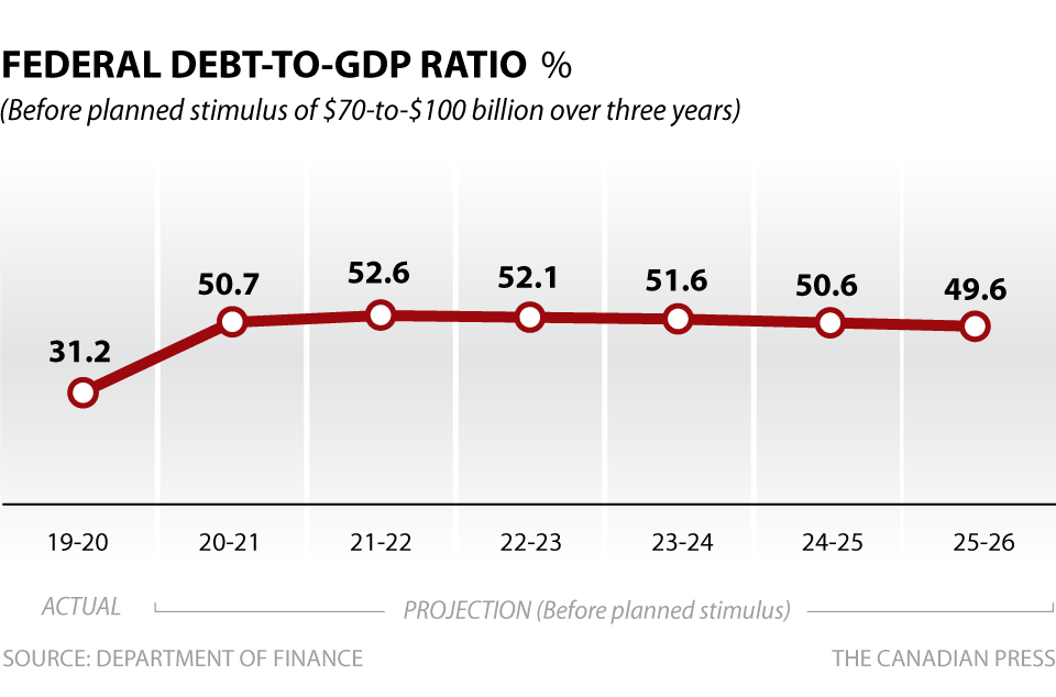 FEDERAL DEBT-TO-GDP RATIO