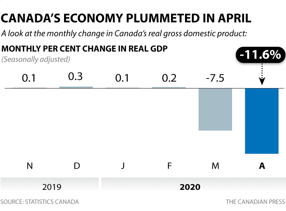 CANADA'S MONTHLY CHANGE IN GDP