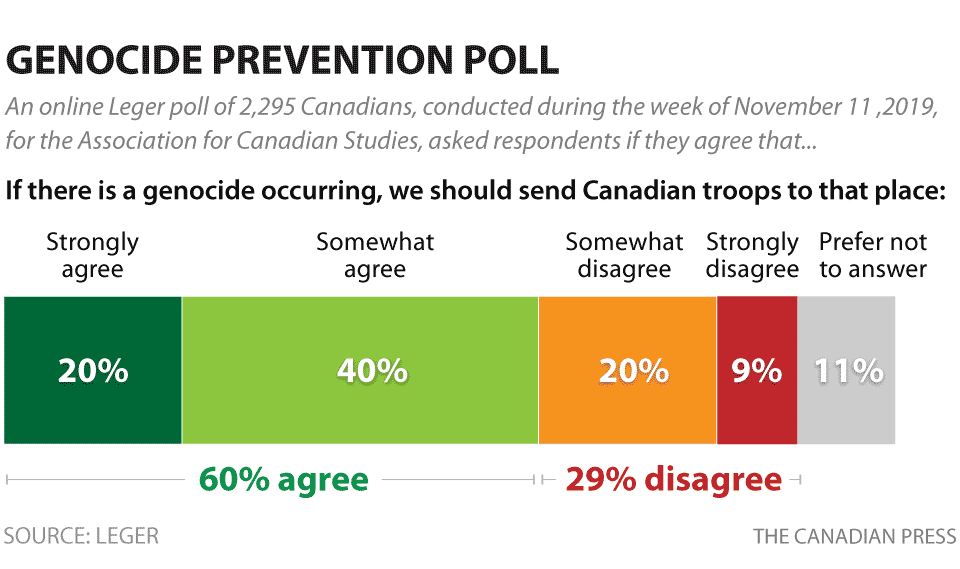 LEGER GENOCIDE POLL