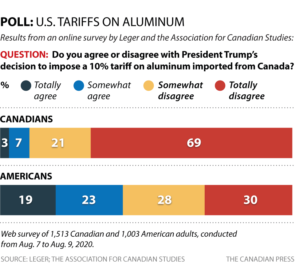 POLL: U.S. TARIFFS ON ALUMINUM