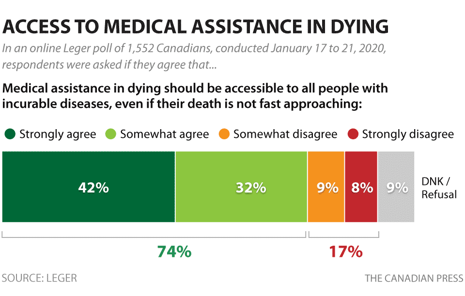 MEDICAL ASSISTANCE IN DYING POLL