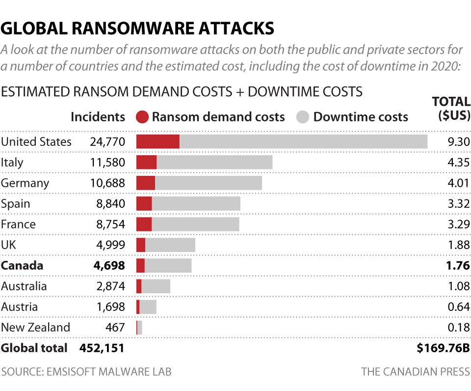 GLOBAL RANSOMEWARE ATTACKS