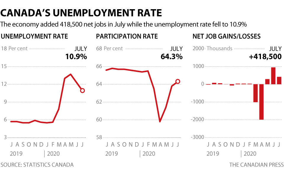 CANADIAN UNEMPLOYMENT
