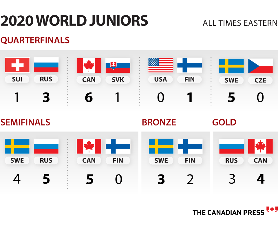 World Juniors 2020 Canada Beats Slovakia To Secure Spot In Semifinals National Globalnews Ca