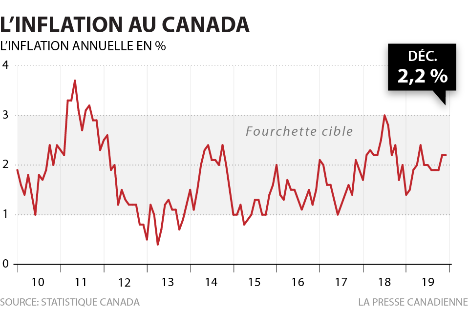 TAUX D'INFLATION AU CANADA