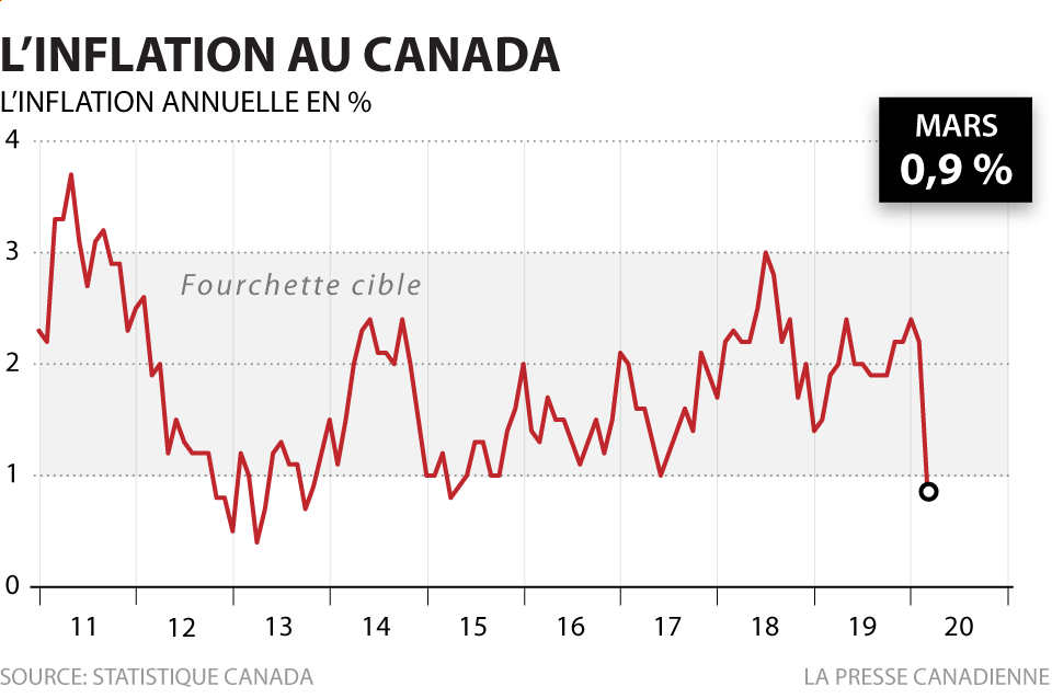 TAUX D'INFLATION AU CANADA